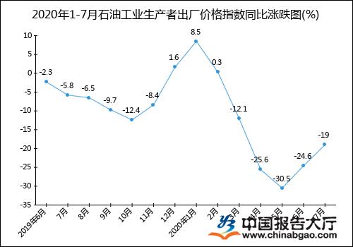 2020年1-7月石油工业生产者出厂价格指数统计分析