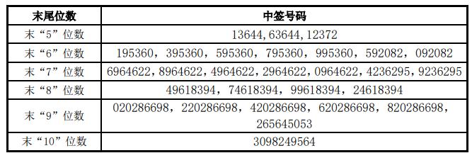 精达股份可转债中签号出炉约29.79万个