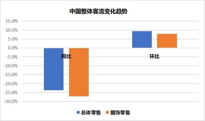7月中国零售客流指数报告