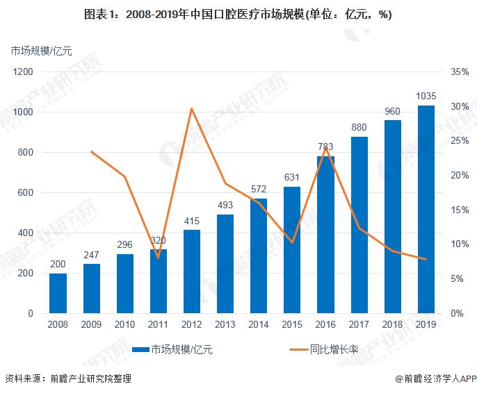2020年中国口腔医疗市场现状及发展前景分析 国产化时代来临