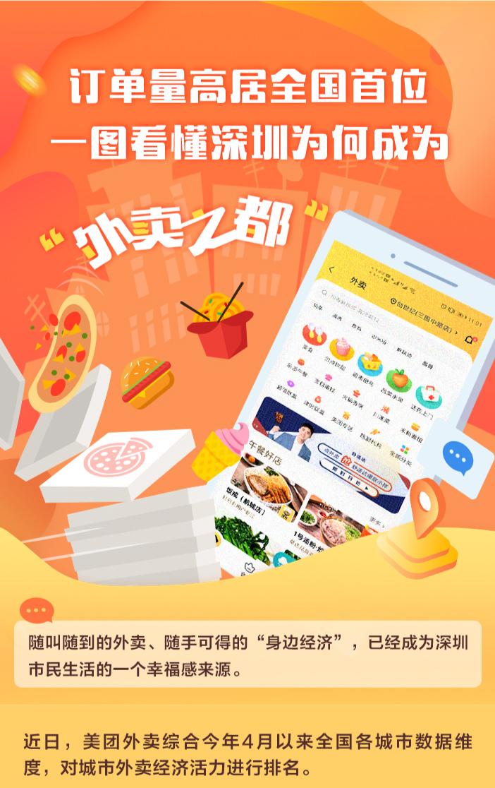 """订单量高居全国首位 一图看懂深圳为何成为""""外卖之都"""""""