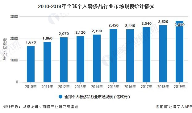 2020年全球奢侈品行业销售渠道分析 线上市场规模高速增长突破300亿欧元