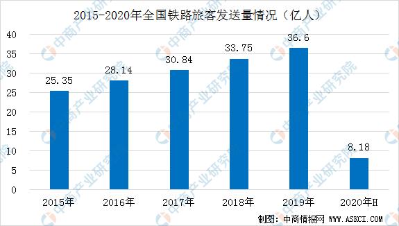 2020上半年我国铁路运营情况分析:铁路客流逐步回升(图)