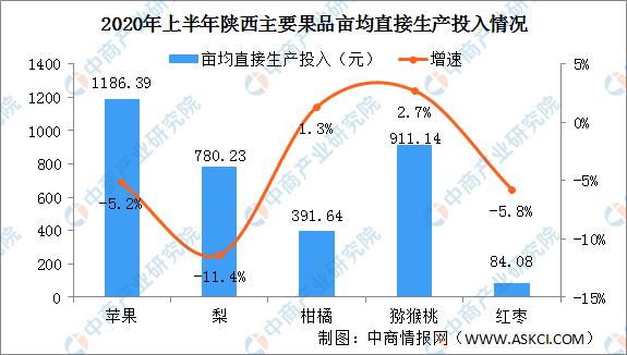 2020年上半年陕西主要果品生产投入情况:苹果梨及红枣投入减少(图)