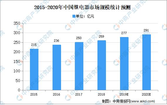 2020年中国继电器市场规模及发展趋势预测分析