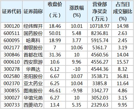 营业部资金青睐28股 2股净买入超8000万元