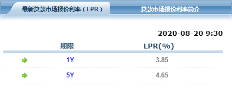 LPR连续4个月原地踏步 改革一周年获三大成效