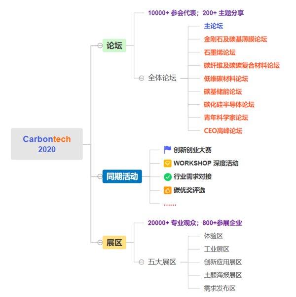 第五届国际碳材料大会暨产业展览会(2020世碳会)将在上海如期举行