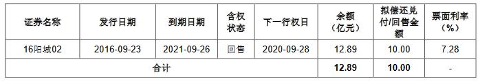 阳光城:10亿元公司债券票面利率确定为7%