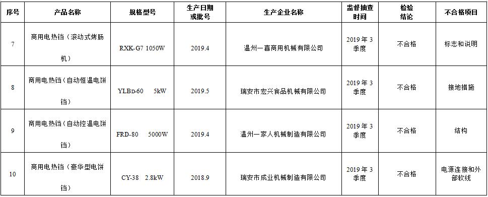 注意!4批次商用电热铛不合格 涉接地措施、结构等项目