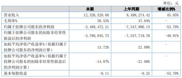 《【无极2娱乐平台注册】星盾科技2020年上半年亏损348.85万亏损减少 营业收入同比增长》