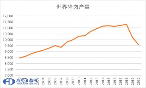 中国生猪市场供给状况分析
