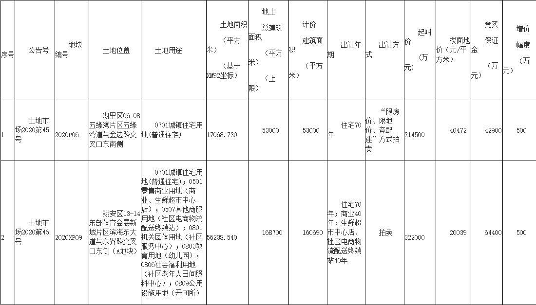 保利+中交+中晟联合体38.5亿元竞得厦门1宗涉宅地块