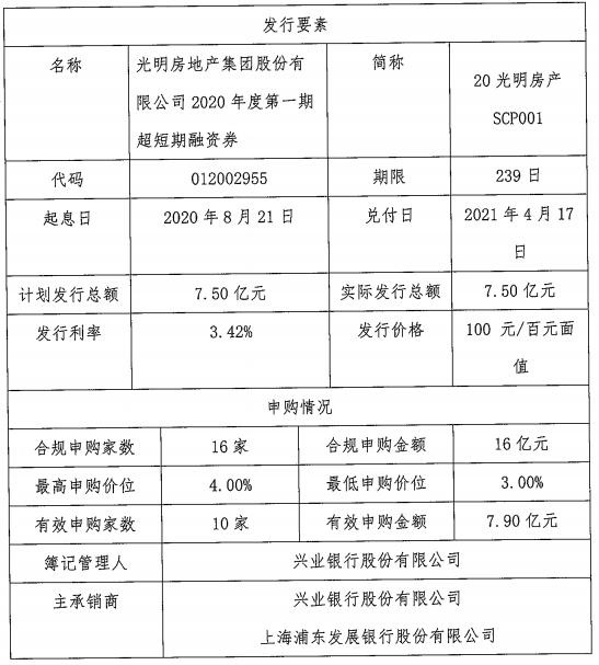 光明地产:7.5亿元超短期融资券发行完成