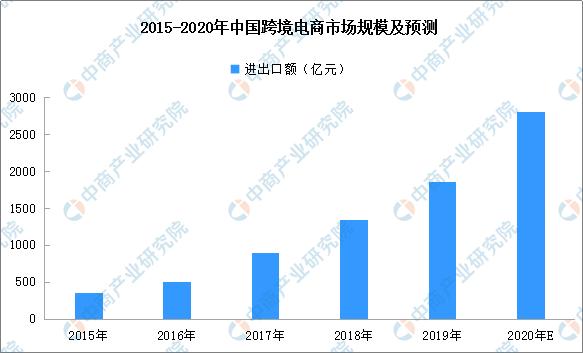 中国跨境电商市场快速增长跨境电商企业注册量大幅增加(附企业名录) _ 东方财富网