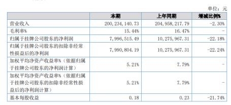 《【无极2娱乐注册】力尊信通2020年上半年净利799.65万减少22.18% 综合毛利下降》