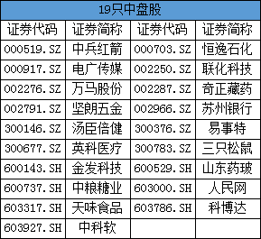富时罗素半年度调整结果公布:150只A股新纳入(全名单)