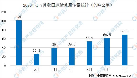 好消息!中美运营航班翻倍  2020年机场航运概念股名单汇总一览(表)