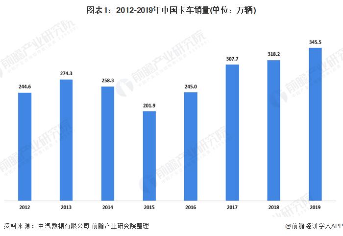 2020年中国卡车行业市场现状及竞争格局分析 企业集中度提升【组图】