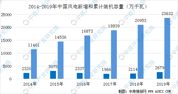 2020年中国风电装机情况及市场竞争格局分析(图)
