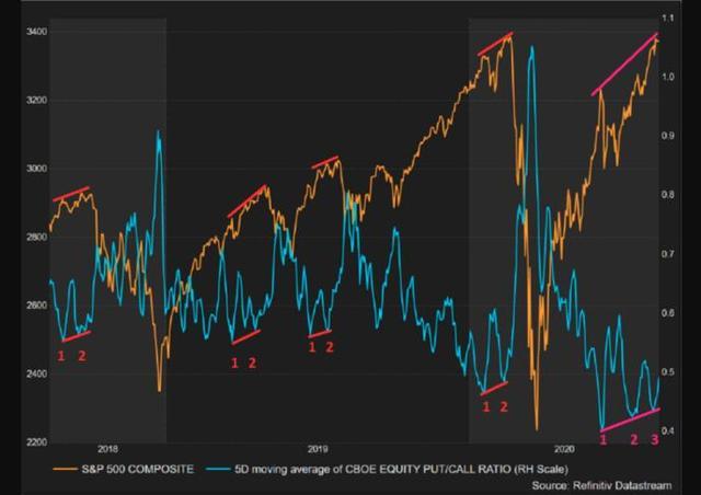 美股PCR走势或暗示调整近在眼前(资料来源:路透