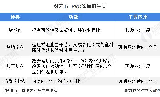 十张图带你看PVC添加剂细分行业市场现状及发展趋势 下游需求带动增长