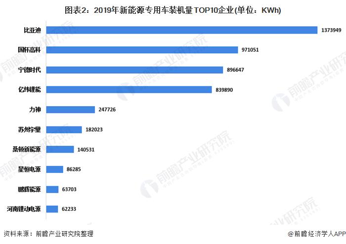 图表2:2019年新能源专用车装机量TOP10企业(单位:KWh)