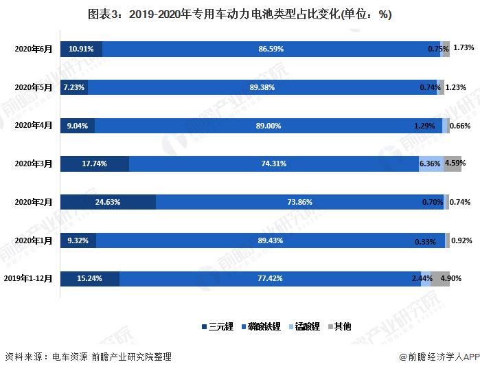 图表3:2019-2020年专用车动力电池类型占比变化(单位:%)