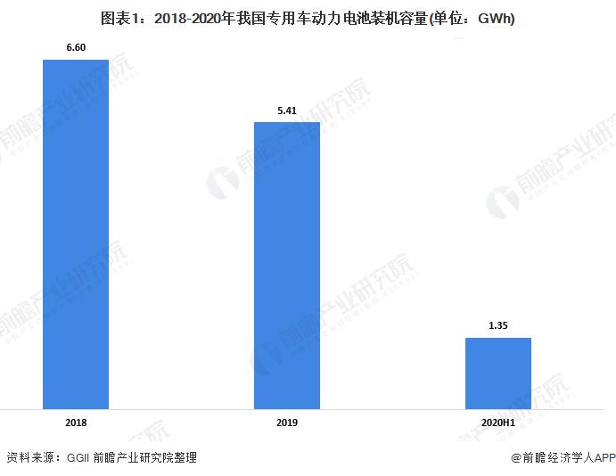 2020年专用车零部件行业市场现状及竞争格局分析 磷酸铁锂占主导地位【组图】