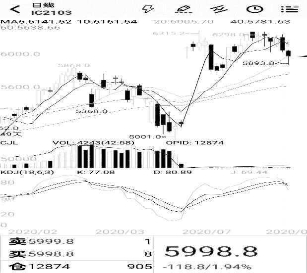 动态股指看涨备兑组合策略探讨
