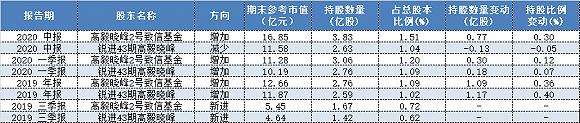 重仓压注紫金矿业狂赚16亿 二季度高毅邓晓峰还看好这些票