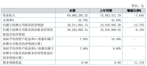首嘉智慧2020年上半年净利3051.2万下滑12.37% 受疫情影响餐饮及客房收入减少