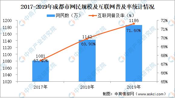 《2019年成都互联网发展状况报告》发布  成都互联网普及率达71.6%