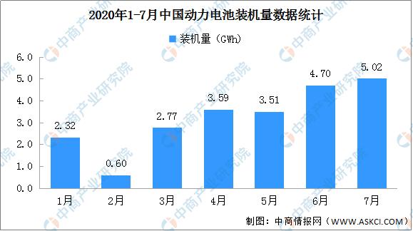 2020年7月动力电池装机量分析:三元电池装车3.3GWh 增长57.1%