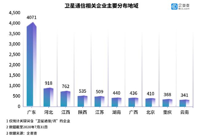上半年卫星互联网相关企业新注册1128家 同比增长158%