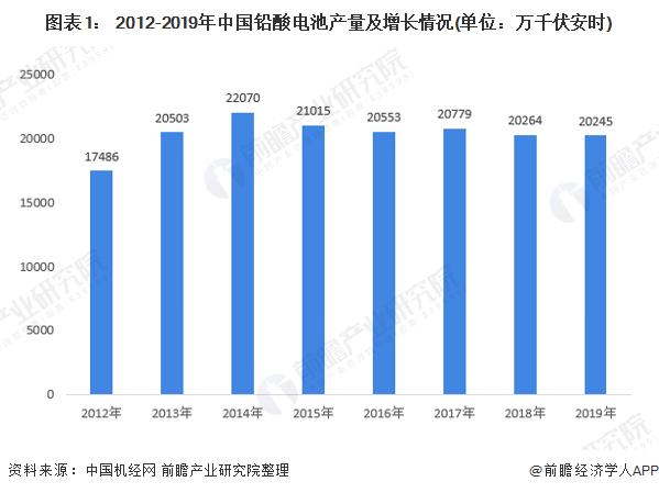 2020年我国铅酸电池市场现状与发展前景分析 进口下滑出口增长