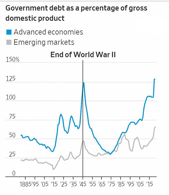 发达国家政府债务飙升 创二战以来最高纪录