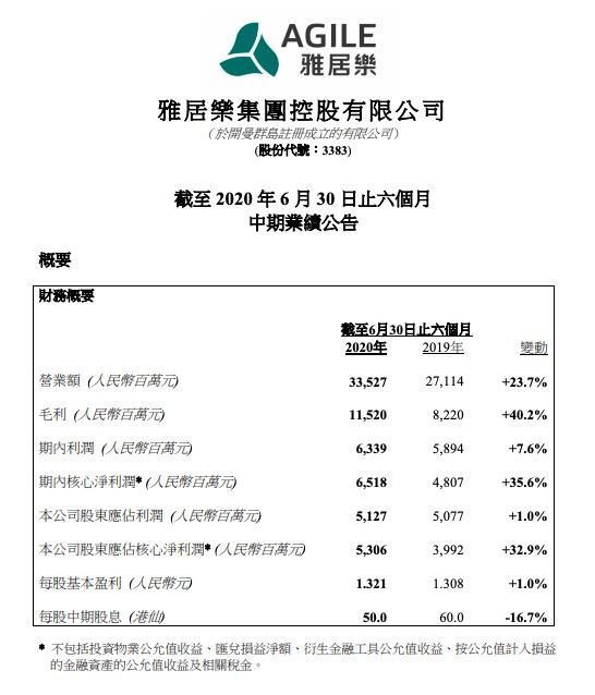 雅居乐中期业绩稳步增长净利润增长35.6%
