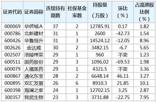 社保基金连续4个季度以上持有113股,持有时间最长为37个季度