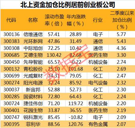 北上资金加仓这些创业板股票  14股获加仓比例超2%