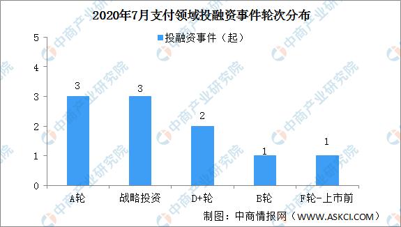 2020年7月支付领域投融资情况分析:投融资金额小幅减少