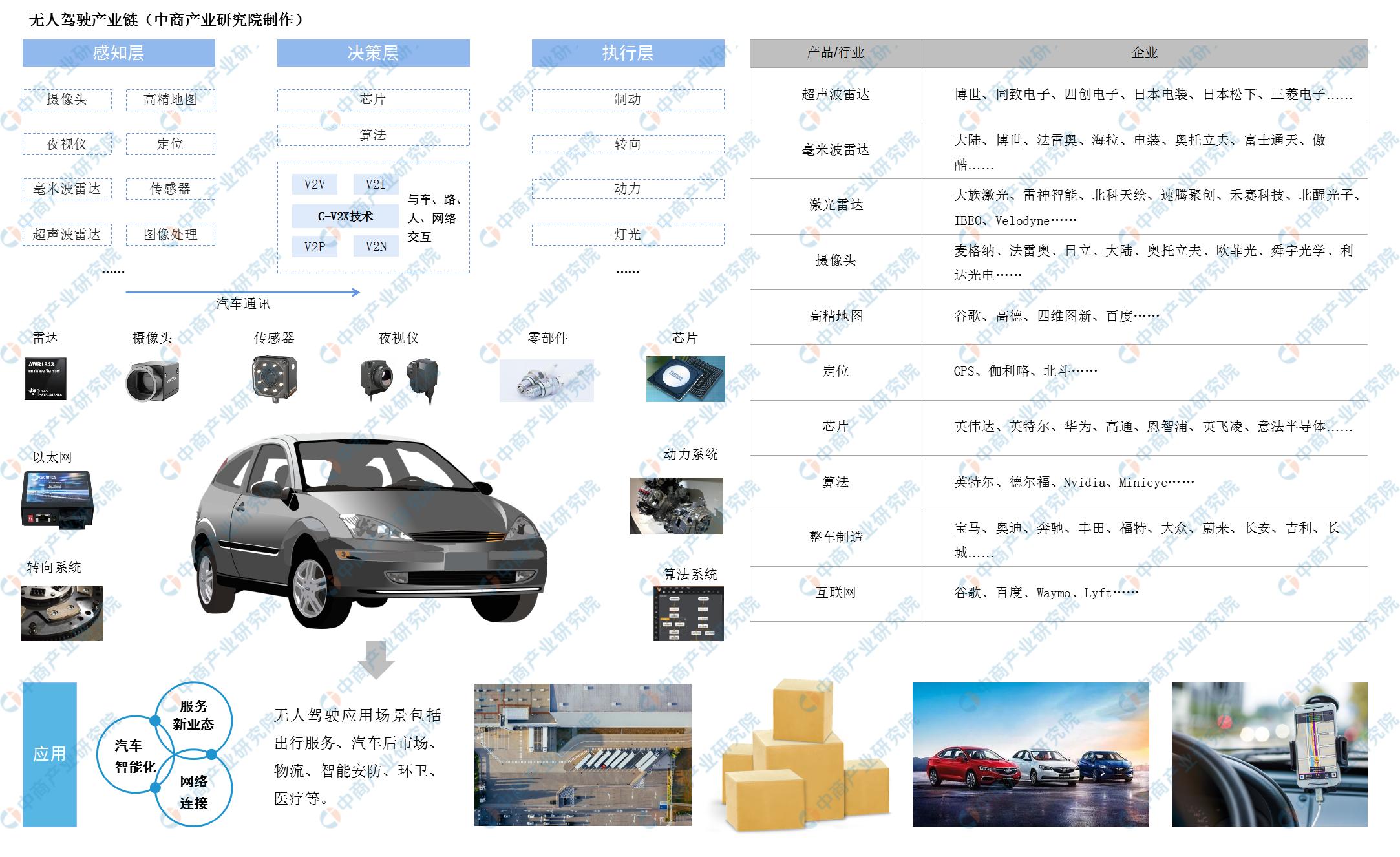 2020年中国车联网市场规模有望超2050亿元