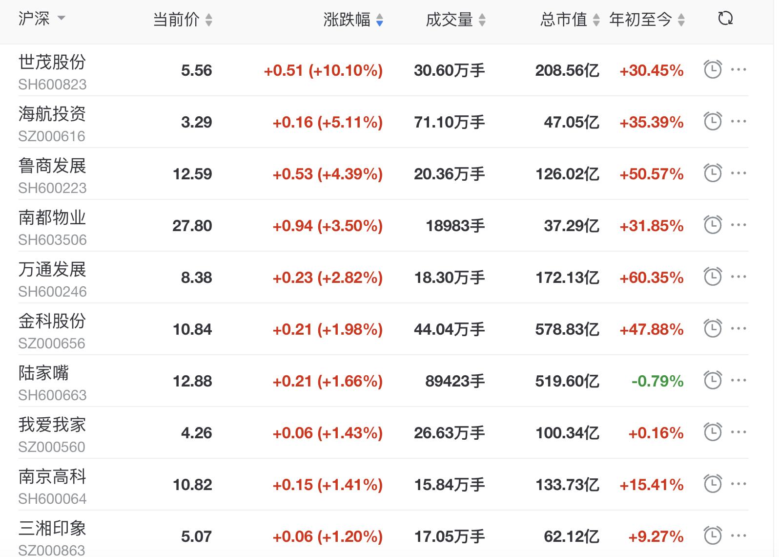 地产股收盘:沪指收涨0.15% 世茂股份涨停