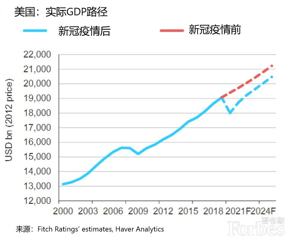 """惠誉评级: 经济前景""""未来五年高度不确定"""""""
