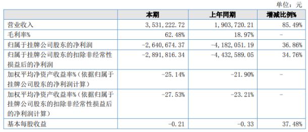 《【无极2app注册】先路医药2020年上半年亏损264.07万亏损减少 委托业务增加》