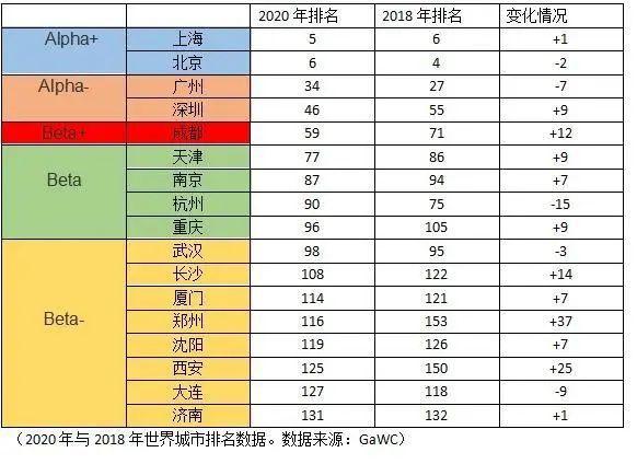 最新的世界城市排名:郑州,mainland China排名前100的城市,增长最快