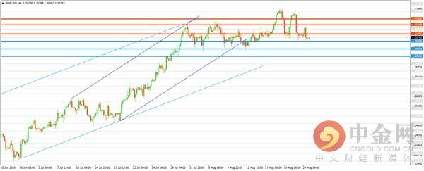 汇市技术分析 :美元延续反弹  欧元上行乏力