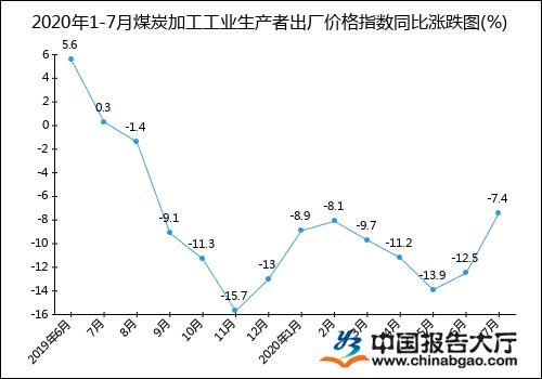 2020年1-7月煤炭加工工业生产者出厂价格指数统计分析