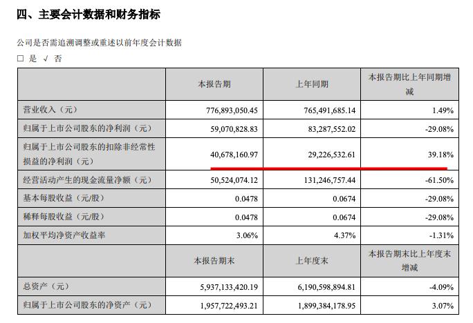 深赛格中期归母扣非净利同比大增近40%至4068万元