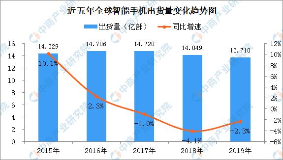华为5G手机市场份额全球第一 2020年华为智能手机零部件供应链情况分析(附图表)